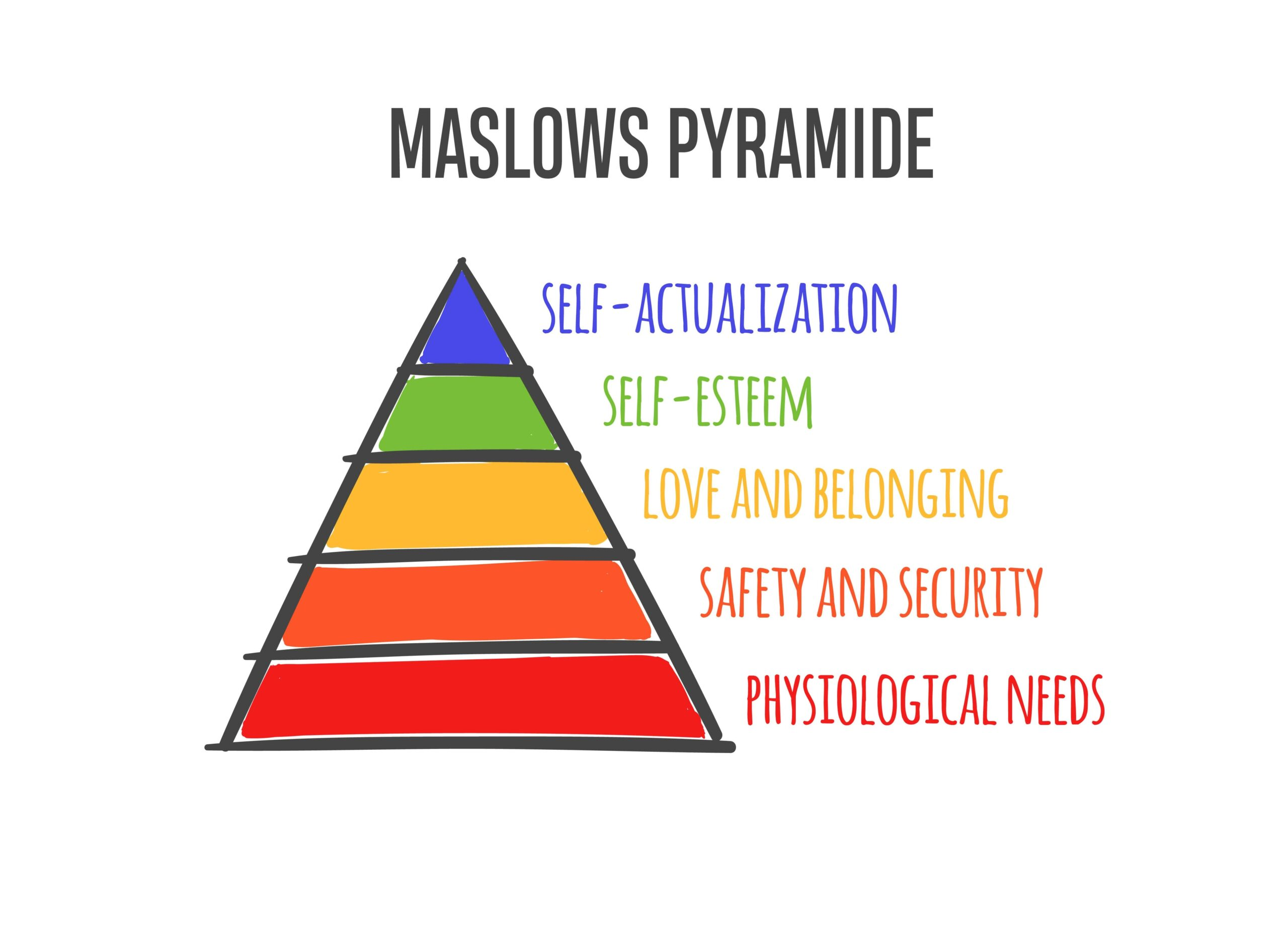 Maslow's Hierarchy of Needs and your Business