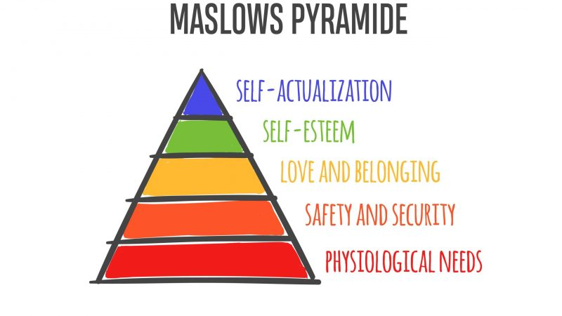 Maslow's Hierarchy of Needs in Business